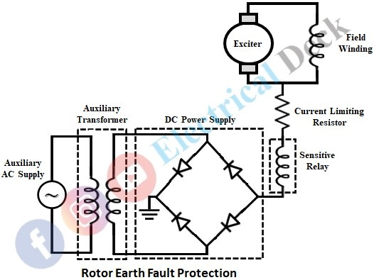 Rotor Earth Fault Protection of Generator or Alternator