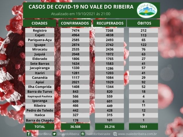 Vale do Ribeira soma 36.508 casos positivos, 35.216  recuperados e 1051 mortes do Coronavírus - Covid-19