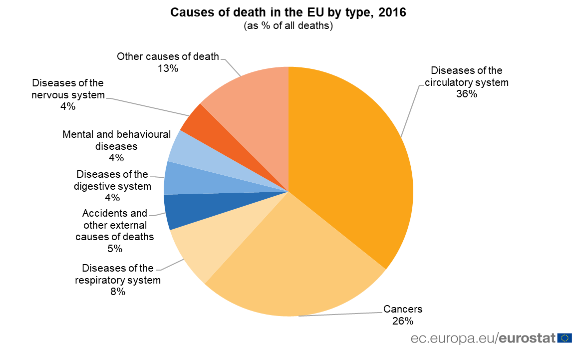 More than 40,000 people die every year in Europe