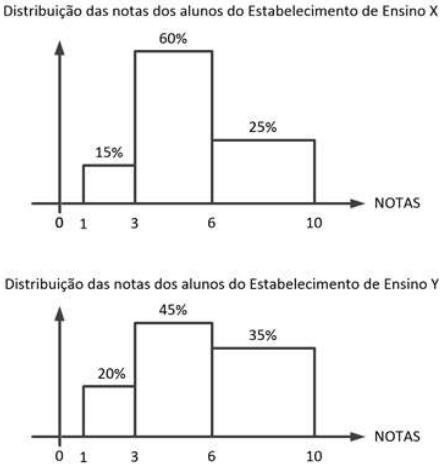 Essa pesquisa revelou que as notas deles se distribuem uniformemente em três faixas, conforme os percentuais mostrados na figura