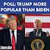Former President Donald Trump is more popular than current President Joe Biden