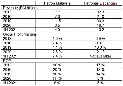 Petron M performance c/w Petronas Dagangan