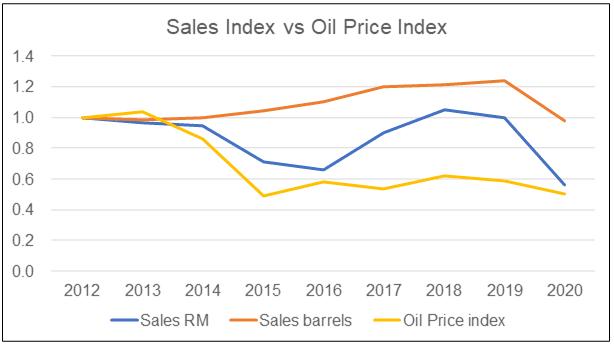 Petron M sales index vs crude oil price index