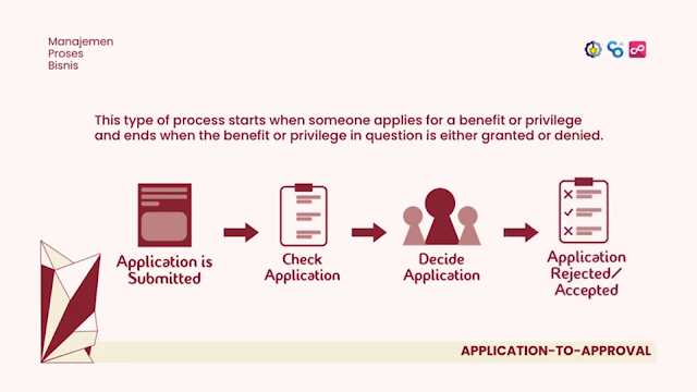 Process Application to Approval