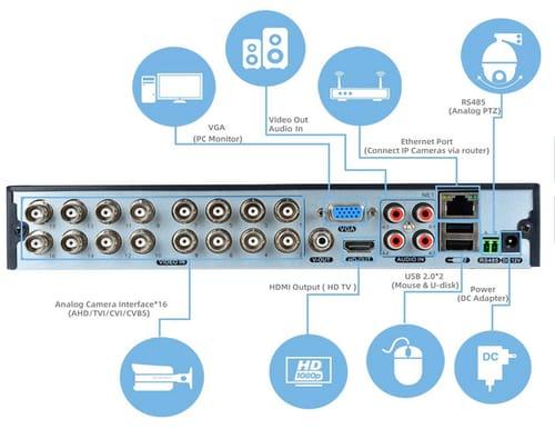 SAFEVANT 5MP Super HD Hybrid 5-in-1 Video Recorder