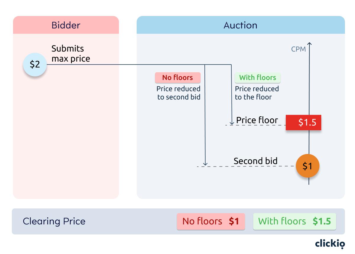 نقل AdSense إلى مزاد السعر الأول