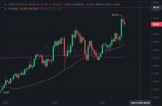 Polkadot price prepares to climb higher