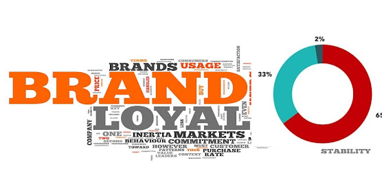 Affects Brand Loyalty