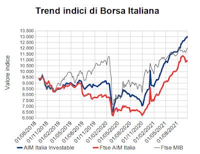 Trend indici di Borsa Italiana al 15 ottobre 2021