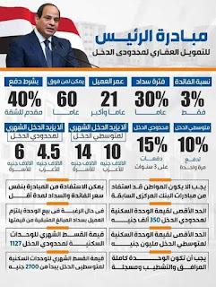 «هتتكعبلوا فى الشقق». . أماكن وأسعار شقق مبادرة سكن لكل المصريين. . التفاصيل الكاملة عن المبادرة الرئاسية