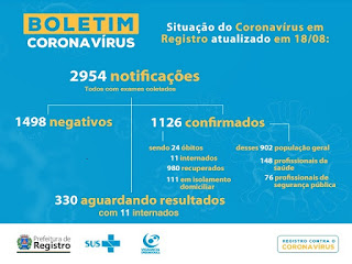 Registro-SP confirma 24 morte por Coronavirus - Covid-19