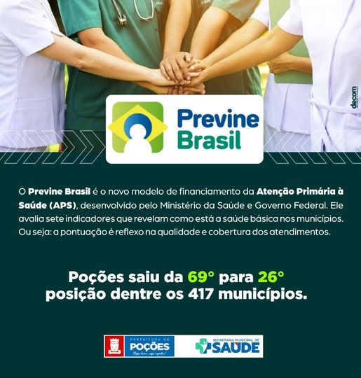 Poções saiu da 69° para 26° posição dentre os 417 municípios divulgou o Previne Brasil