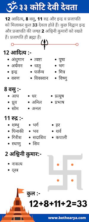 33 कोटि हिन्दू देवी-देवता - 33 Types of Devas (Gods Quality) - Sanatan Dharma
