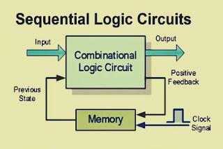 الدوائر المنطقية التتابعية Sequentail Logic circuits