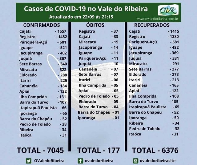 Vale do Ribeira soma 7045 casos positivos, 6376 recuperados e 177 mortes do Coronavírus - Covid-19