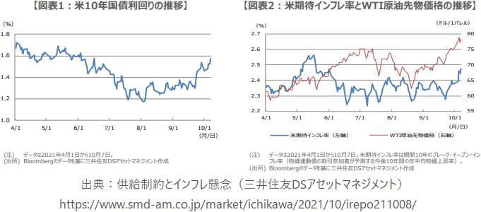米10年国債利回りの推移、米期待インフレ率とWTI原油先物価格の推移