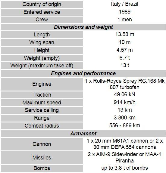 AMX International AMX