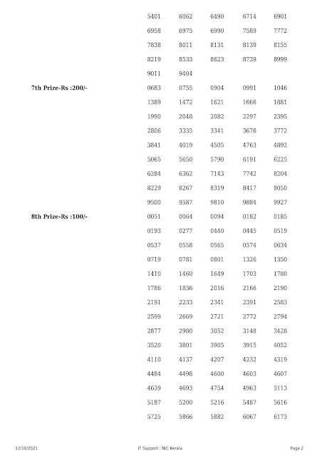 Kerala Lottery Result Akshaya AK 519 dated 12.10.2021 part-2