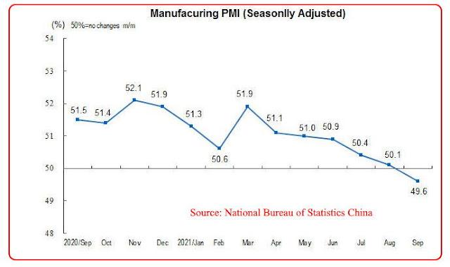 China PMI September 2021