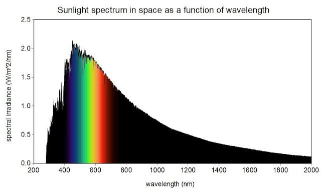 עקומת פליטה של השמש לפי אורכי גל.