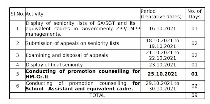 Permission to take up promotions upto the cadre of  Head Masters, Grade-II and School Assistants on Adhoc basis - Orders
