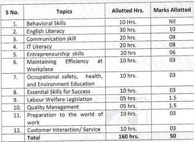 Employability skills New syllabus Image