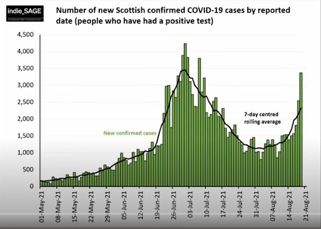 200821 indieSAGE cases by day in Scotland shows rise last 2 weeks