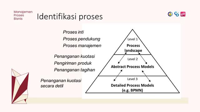 Identifikasi Proses