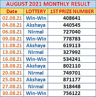 Kerala Lottery Monthly Result Chart August