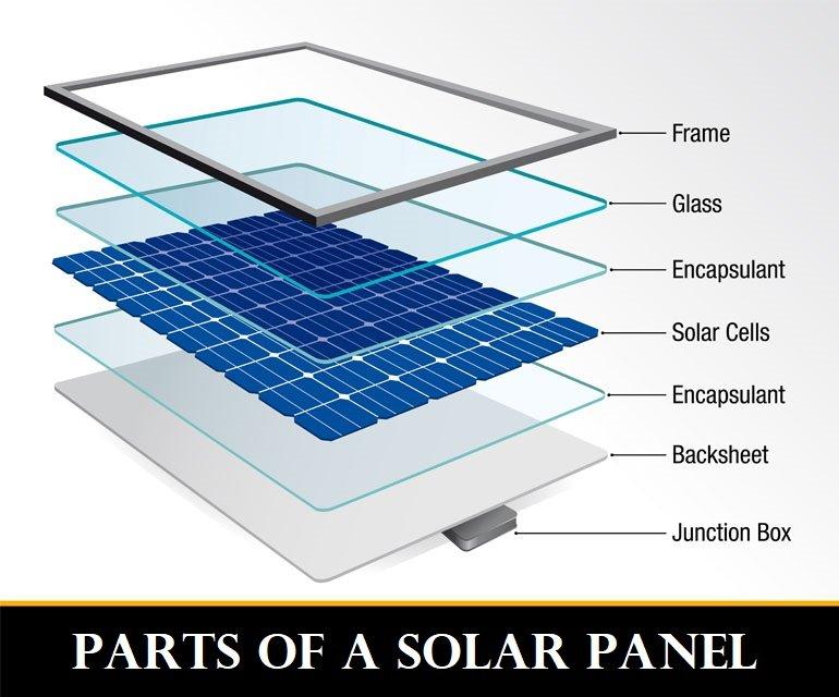 Parts of solar panel
