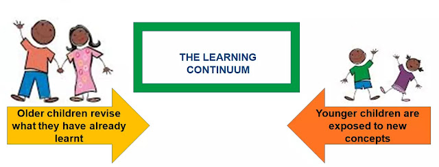 Listening and Speaking Curriculum - the learning continuum