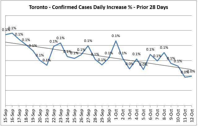 Toronto Covid 19 Daily Increase % - Prior 14 Days Trend