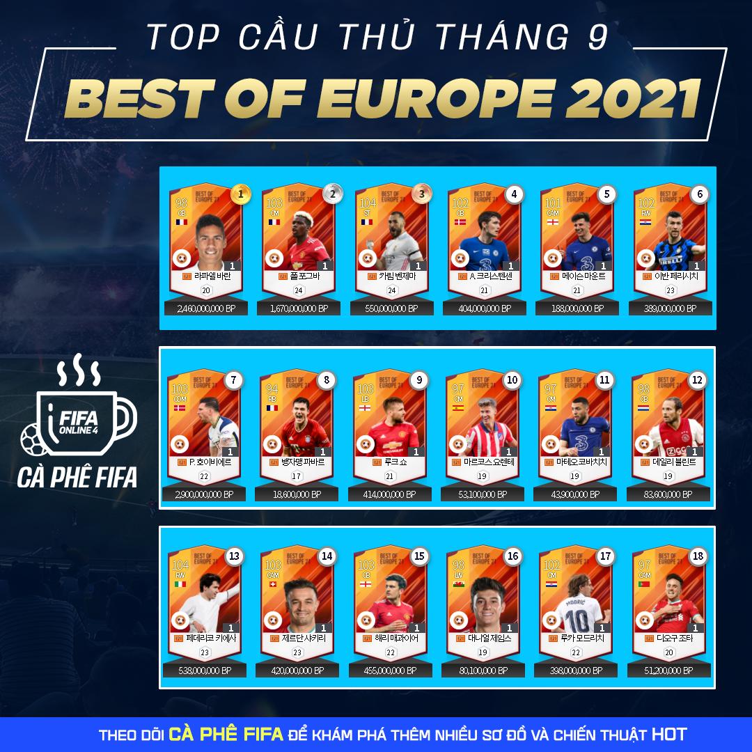 FIFA ONLINE 4 | Hé lộ top cầu thủ mùa BOE21 tháng 9 được ưa chuộng nhất tại Server Hàn Xẻng