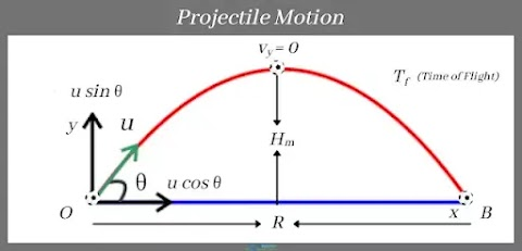 What is Projectile Motion? Definition, Concepts, and Formulas