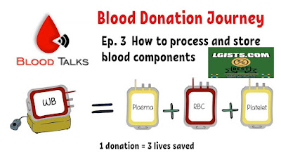 Blood Transfusion And Blood Components