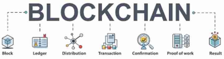 区块链如何运作?你需要知道的一切