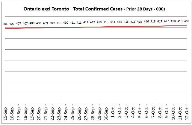 Ontario excl Toronto Covid 19 Total Confirmed Cases - Prior 14 Days Trend