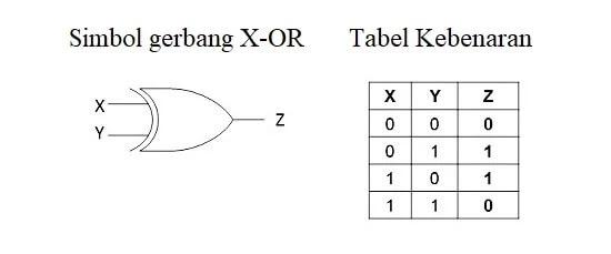 kakangnurdin gerbang logika X-or