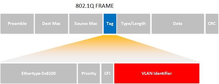 رؤوس إطار 802.1q