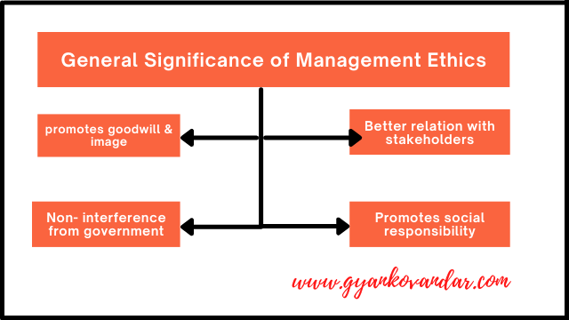Significance/importance of Management Ethics: