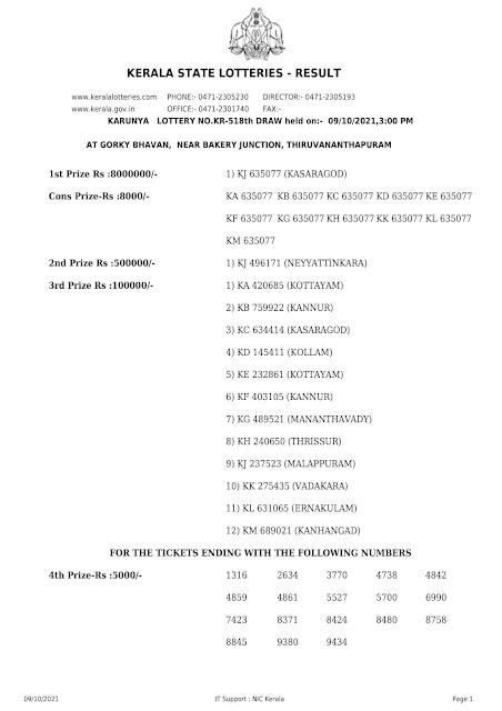 Kerala Lottery Result Karunya KR 518 dated 09.10.2021 Part-1