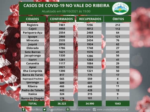 Vale do Ribeira soma 36.323 casos positivos, 34.990  recuperados e 1043 mortes do Coronavírus - Covid-19