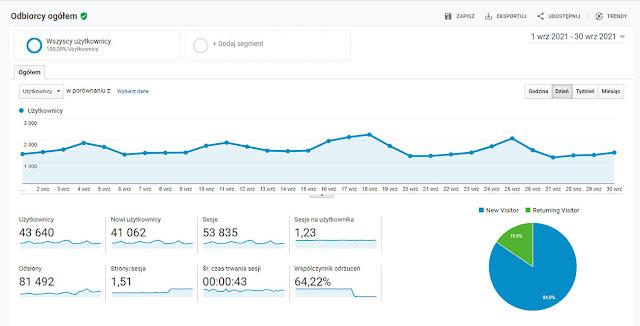 Statystyki bloga Kuchcik gotuje