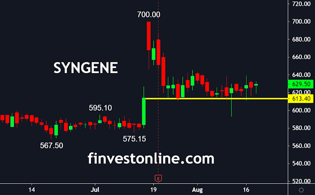 syngene share live price chart , finvestonline.com