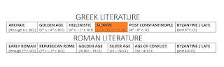 Early Roman Lit: through 2nd c BCE: Republican Rome: through 1st c. BCE; Golden Age: 70 BCE to 18 CE; Silver Age: 18 CE to 150 CE; Age of Conflict: 150 CE - 410 CE; Byzantine and Late Latin: after 410 CE