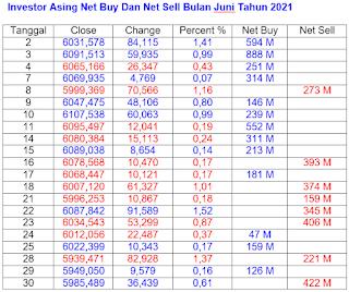 Net Buy dan Net Sell Juni 2021