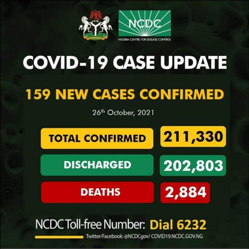 Nigeria records 156 new cases of Coronavirus