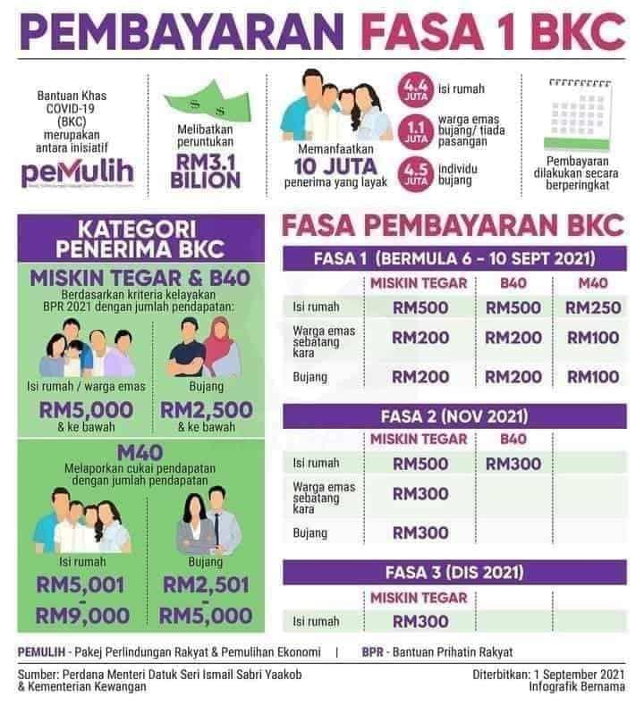 BKC Fasa 2, hanya kategori bujang miskin tegar yang akan menerima bayaran iaitu sebanyak RM300.  Manakala pembayaran bagi kategori bujang B40 dan M40 tidak ada lagi kerana bayaran hanya dibuat pada fasa 1 sahaja dengan masing-masing menerima RM200 dan RM100.