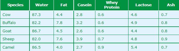 Milk composition in different species
