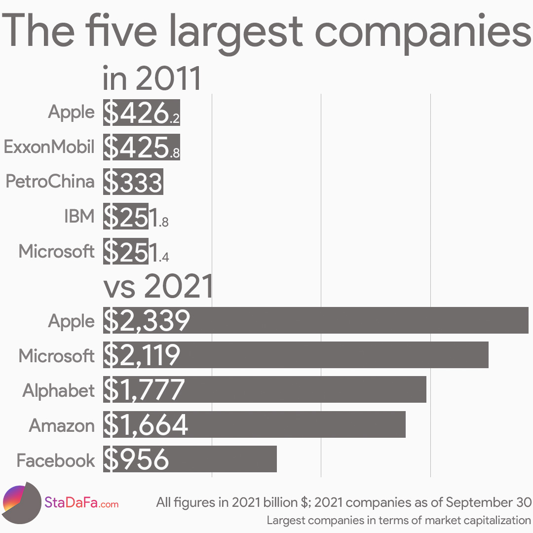 The five largest companies in 2011 vs 2021